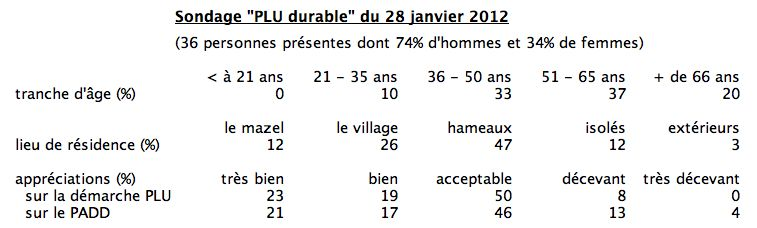 sondage 2012